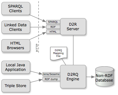 D2RQ Platform architecture diagram